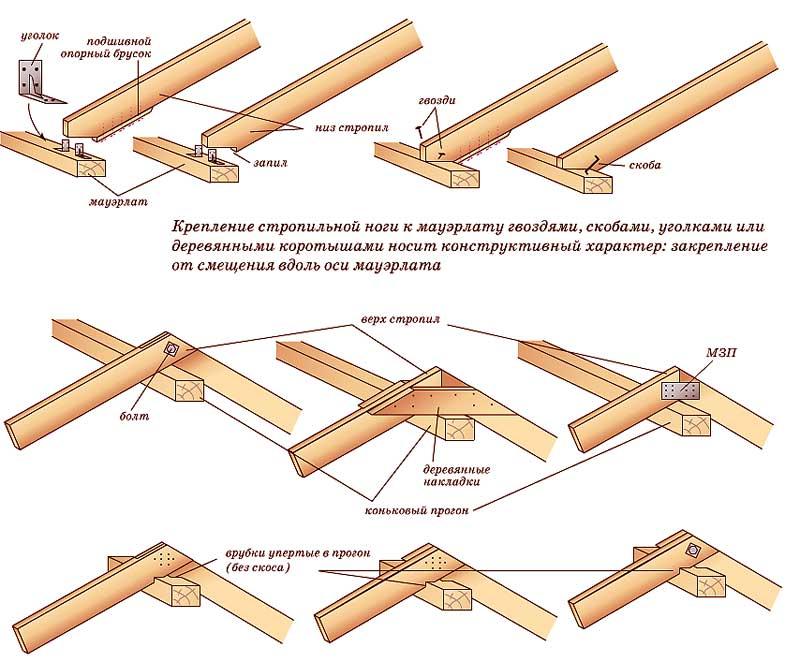 Расстояние между стропилами – кровля крыши для дома