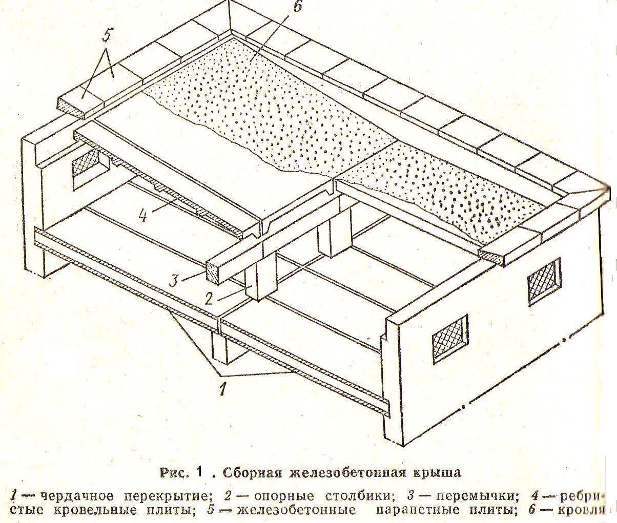 Плиты перекрытия: размеры, виды, назначение, монтаж
