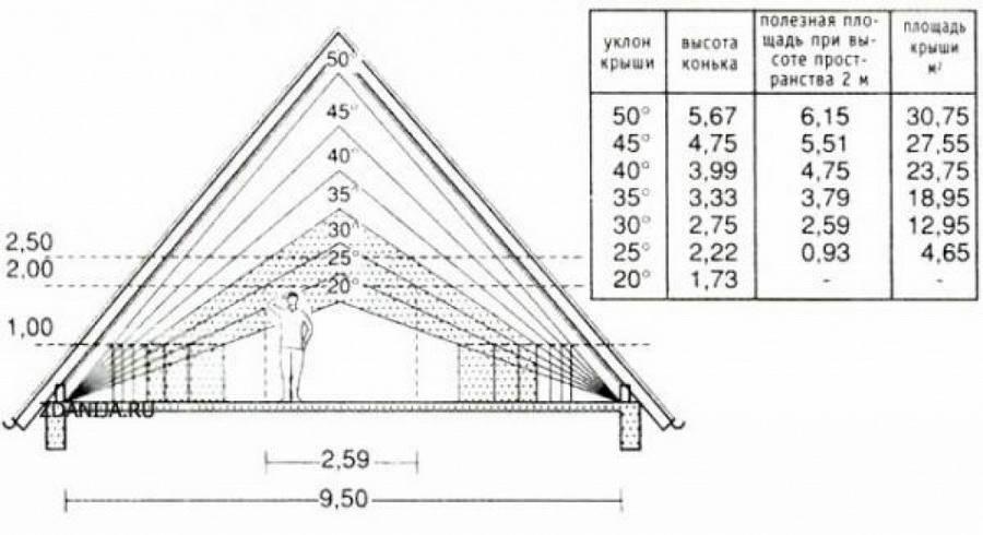 Расчет односкатной крыши или пристройки - онлайн калькулятор для профессионалов   perpendicular.pro