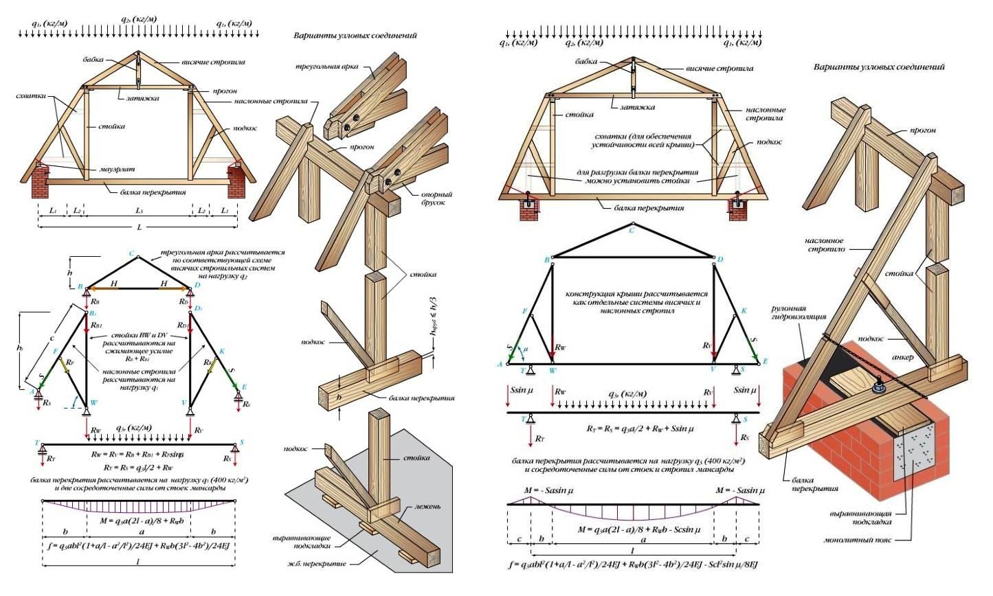 Калькулятор мансардной крыши и угла наклона стропил
