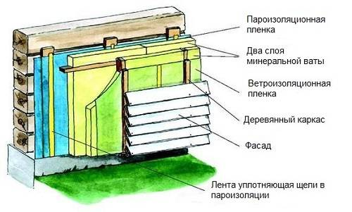 Чем утеплить дом из газобетона снаружи