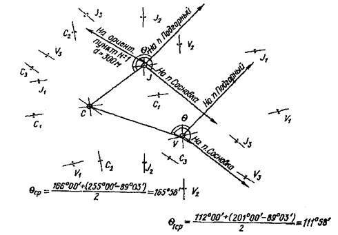 Топографический план земельного участка для застройки