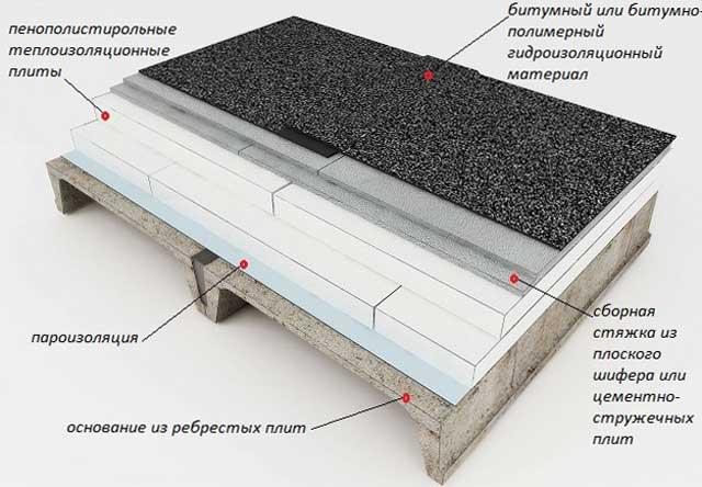 Гидроизоляция плоской кровли, эксплуатируемой крыши, технология, материалы, монтаж