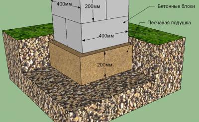 Закладываем фундамент из блоков 20х20х40 самостоятельно