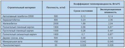 Что такое прочность газоблока, требования, как определить нужный показатель?