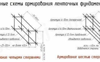 Армирование ленточного фундамента своими руками: схемы, расчет диаметра арматуры