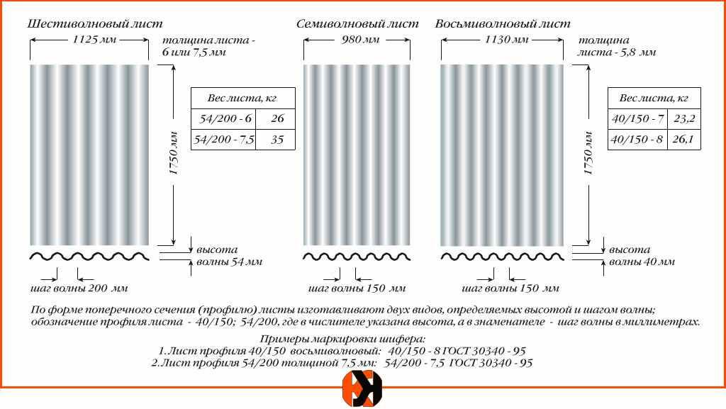 Виды асбестоцементного листа и технические характеристики волнистых и плоских листов шифера: вес на 1 м2, толщина и другие размеры
