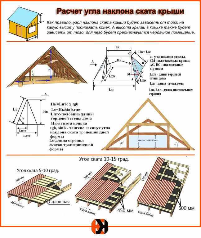 Онлайн калькулятор расчета крыши с чертежами