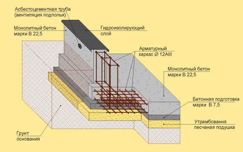 Как построить свайный фундамент с монолитным ростверком