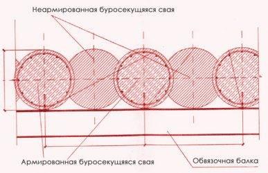 Буроинъекционные сваи: устройство и технология сооружения, способы установки и сфера применения бис