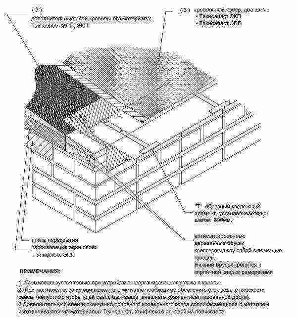 Кровельная вентиляция: рекомендации по расчёту и устройству