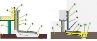 Утепление цоколя свайно-винтового фундамента: необходимость теплоизоляции свайной конструкции, советы, как и чем утеплить дом на сваях