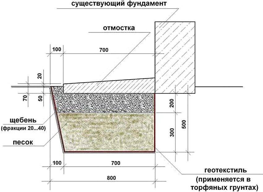 Гидроизоляция отмостки: нужна ли, какими материалами делать (рулонная, пленка пвх, рубероид, жидкое стекло), что использовать для бетонной, как делается?