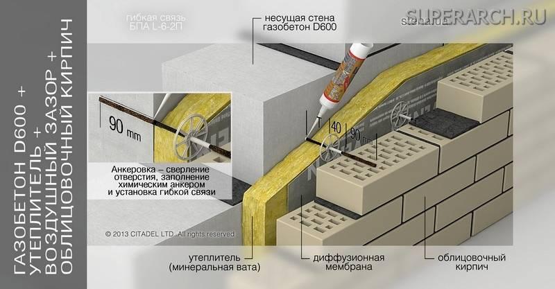 Как крепить облицовочный кирпич к газобетону