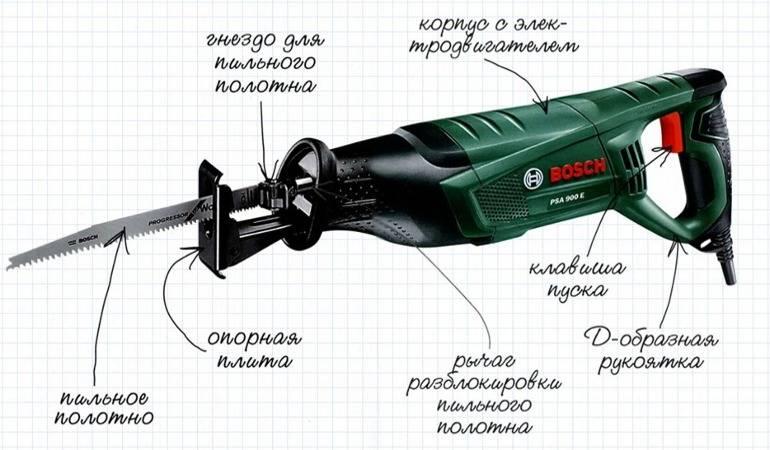 Выбираем электропилу makita: лучшие модели по цене и функциям, преимущества, недостатки и особенности пил макита
