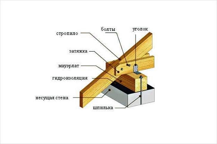 Стропильная система односкатной крыши — правильная установкастройкод