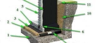 Как правильно провести гидроизоляцию стен от фундамента?