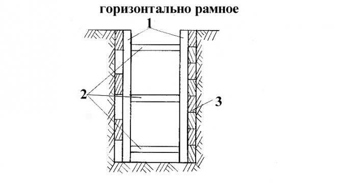 Крепление стен траншей и котлованов