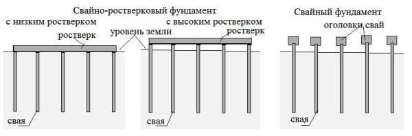 Технология фундамента свайного ростверка: устройство, глубина заложения