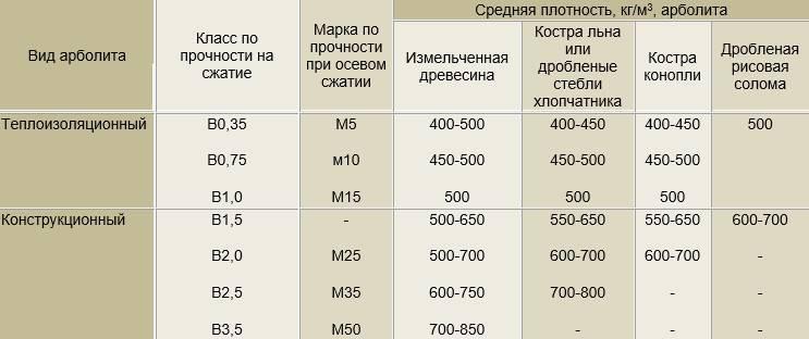 В 1 кубе сколько кг – сколько кг в 1м.куб. - sk-amigo.ru
