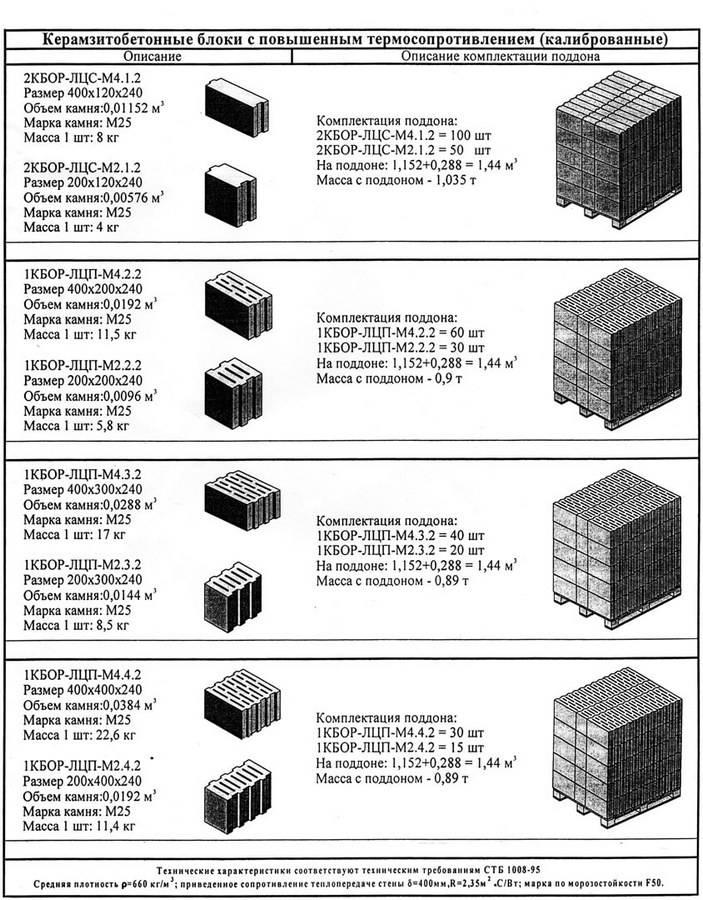 Какой должна быть толщина стены из керамзитобетонных блоков?