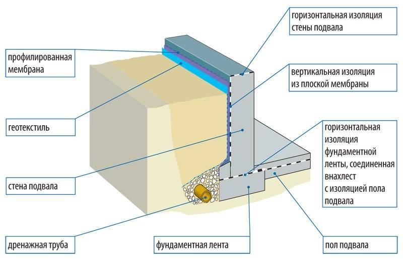 Гидроизоляция: устройство, виды, материалы