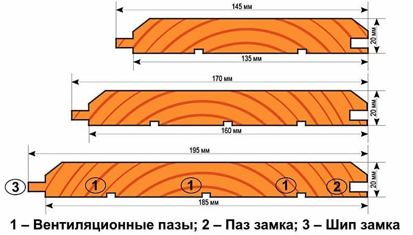 Что лучше выбрать — вагонку или имитацию бруса? подробное сравнения двух отделочных материалов