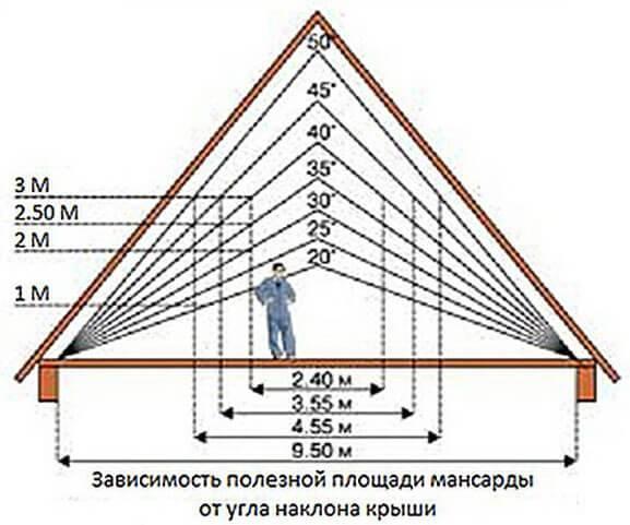 Четырехскатная крыша - 85 фото и пошаговое описание постройки четырехскатной крыши