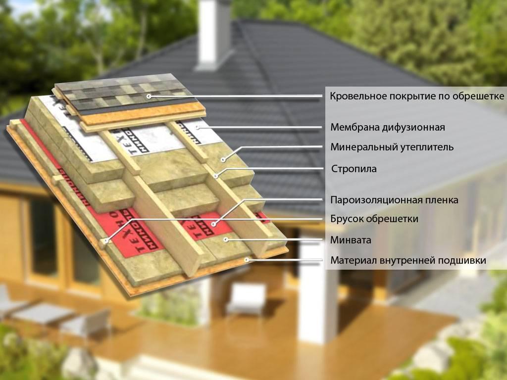 Утепление каркасного дома своими руками + схемы