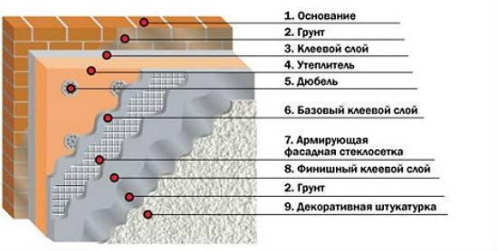 Нормы расхода штукатурки на 1м2: подробное описание расчета количества сухих смесей и раствора