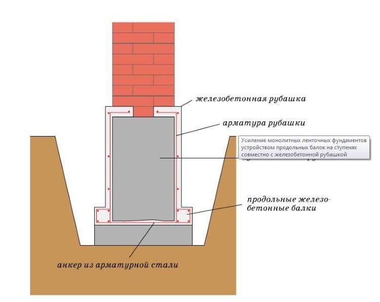 Реконструкция фундамента винтовыми сваями: когда требуется, цены на услуги по ремонту под ключ, порядок выполнения работ