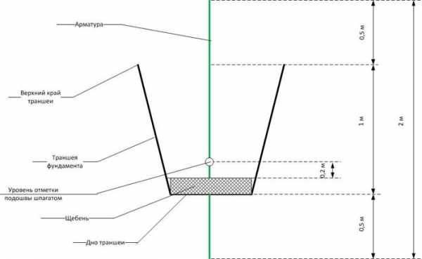 Как происходит копка ленточного фундамента экскаватором, какие существуют нюансы, сравнение с рытьем вручную
