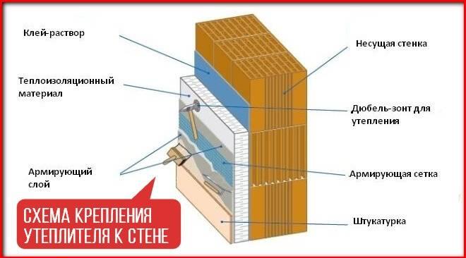 Технология выполнения утепление стен изнутри – минусы этого способа и материалы для теплоизоляции