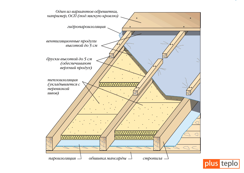 Как произвести утепление крыши и потолка каркасного дома правильно своими руками