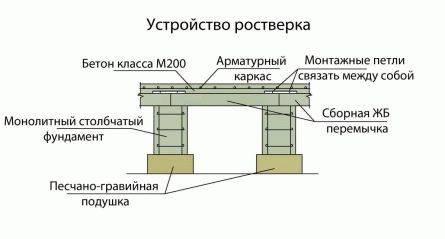 Какой должна быть минимальная высота ростверка для свайного фундамента?