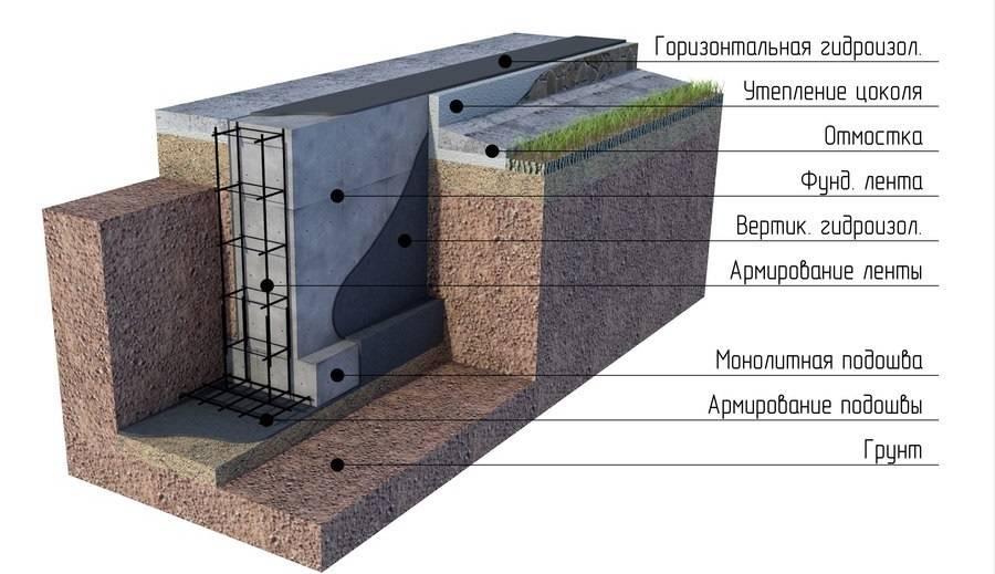 Что лучше — погреб или подвал, в доме с ленточным фундаментом + условия возведения
