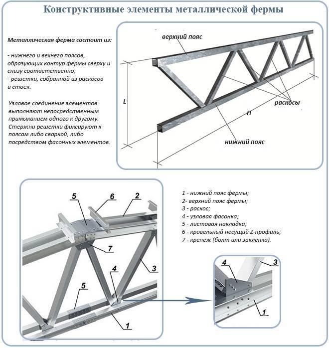 Как расчитать металлическую ферму для навеса: создание арочной конструкции, особенности расчетов