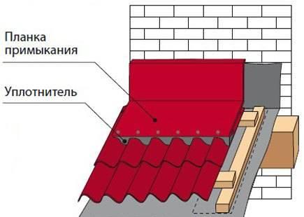 Примыкание кровли к стене: устройство прилегания узлов к парапету