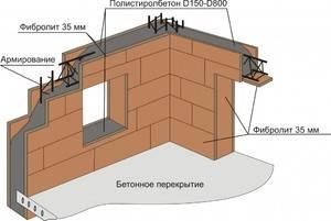 Строительство дома из полистиролбетона своими руками