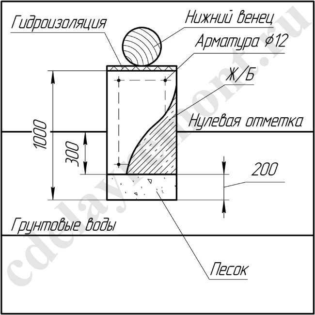 Высота цоколя от земли по нормам: выбор стандартного и оптимального значения