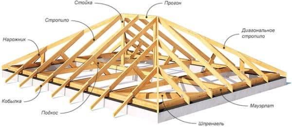 Как устроена стропильная система вальмовой крыши + пошаговая инструкция по монтажу