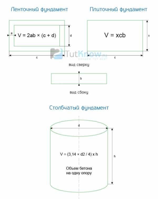 Как рассчитать кубатуру фундамента – формула расчета