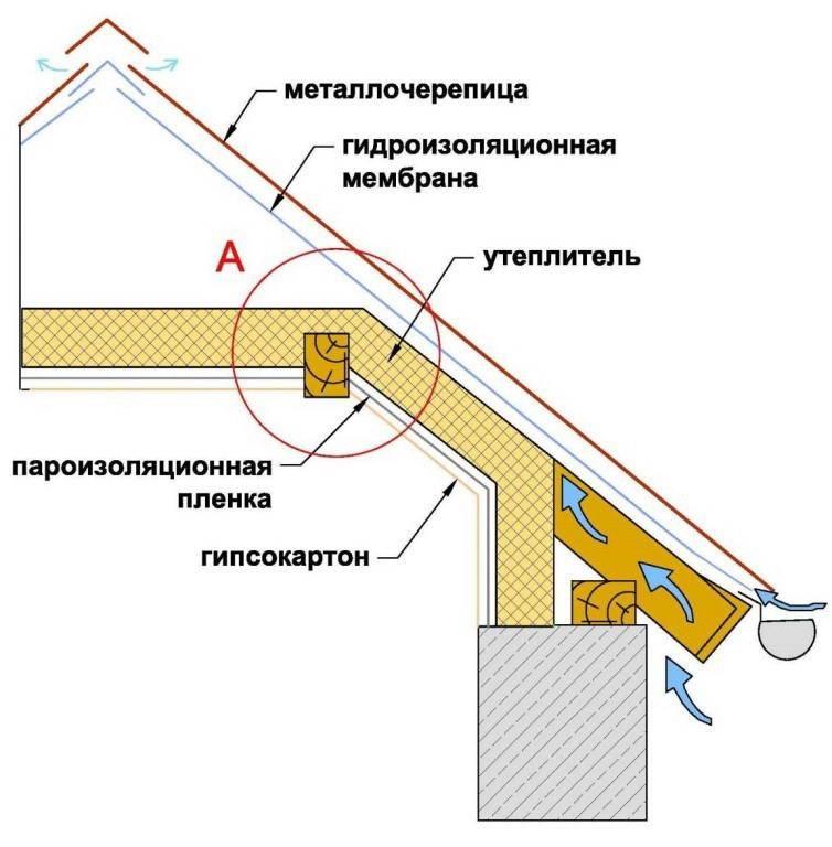 Схема утепления мансардной крыши - клуб мастеров