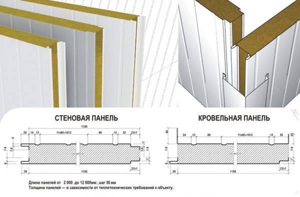 Дома из сэндвич панелей: быстровозводимые, модульные, блок контейнер, торговые павильоны, жилые здания - их проекты и фото