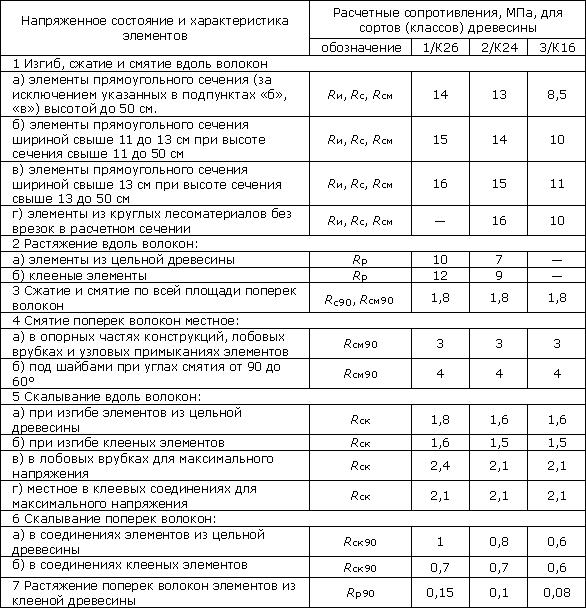 Подсчет количества бруса на строительство дома: формуля для расчета кубатуры
