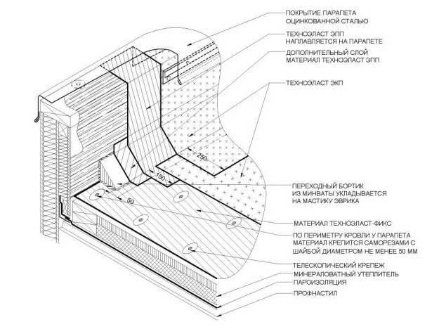 Парапет кровли: минимальная высота и устройство узла примыкания парапета к плоской крыше по снип
