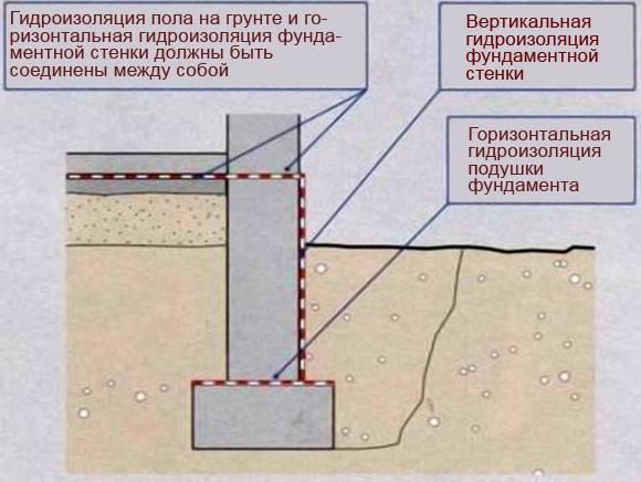 Гидроизоляция свайного фундамента: свайно ленточного, свайно ростверкового