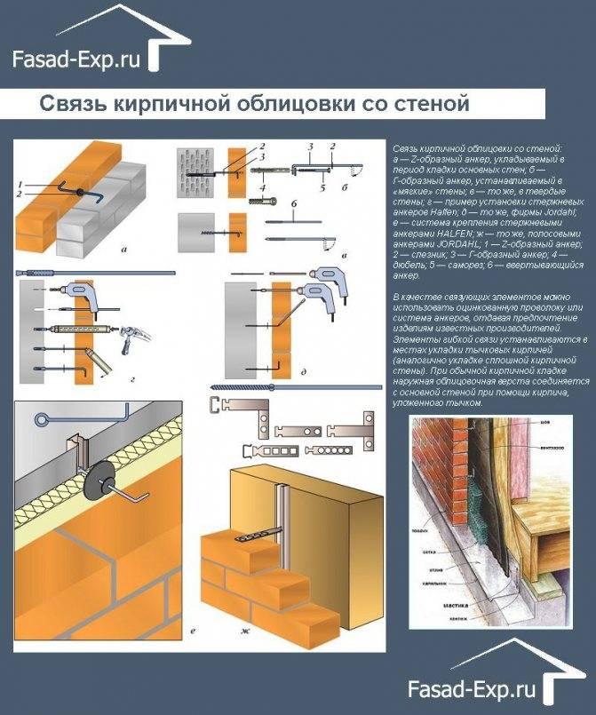 Размеры облицовочного кирпича и другие характеристики