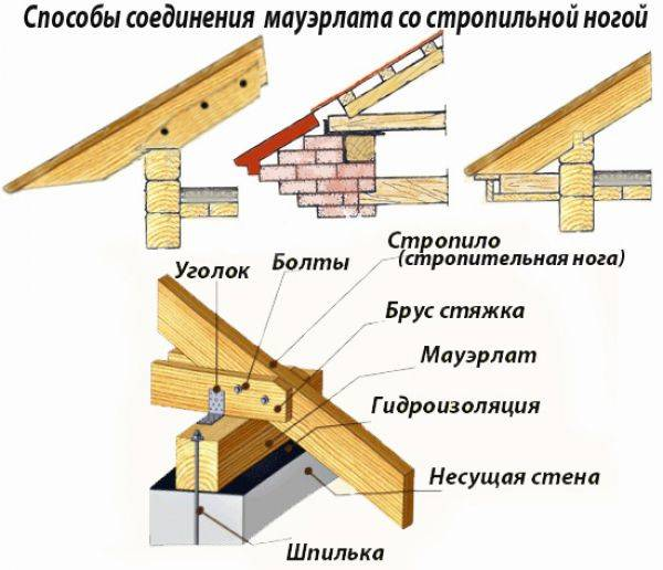 Полувальмовая двускатная крыша чертеж и стропильная система