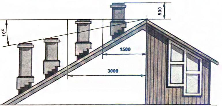 Как обеспечить герметизацию печной трубы на крыше из профнастила